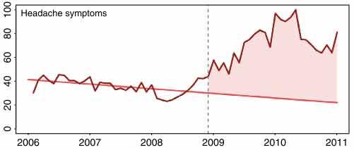 Aumento da pesquisa de dor de cabeça no Google, no período de recessão e falta de dinheiro.